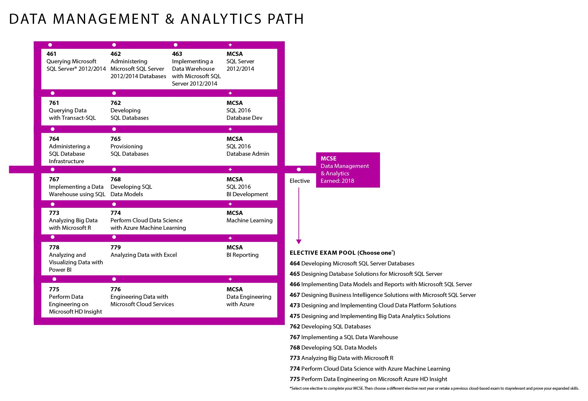 Microsoft Data Management & Analytics Path
