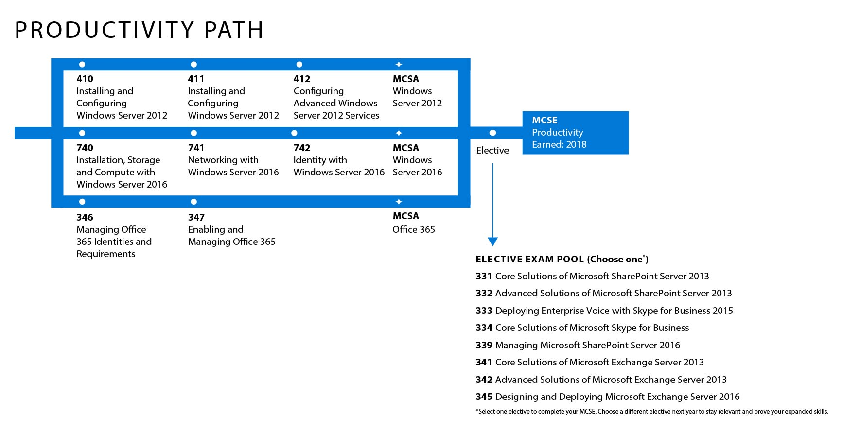 Microsoft Productivity Path
